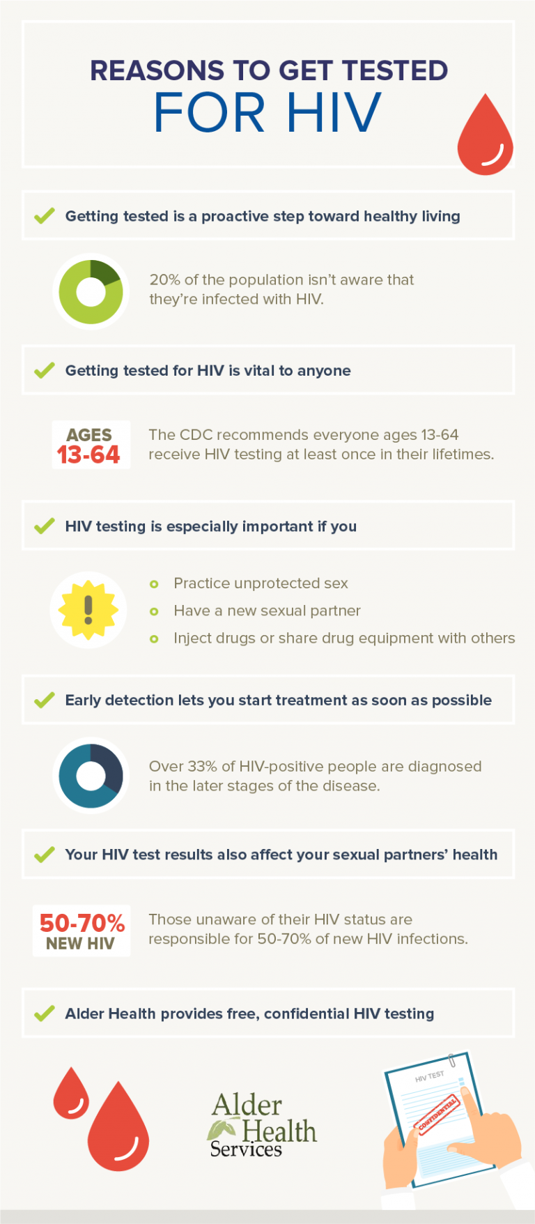 Reasons Why You Should Get Tested for HIV