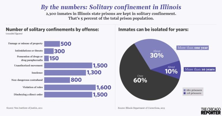 Thousands kept in solitary confinement in Illinois prisons