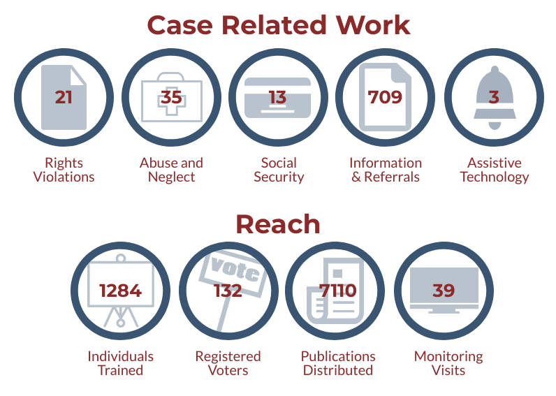 Case Related Work; 21 Rights Violations; 35 Abuse & Neglect; 13 Social Security; 709 Information and Referreals; 3 Assistive Technology; Reach; 1284 Individuals Trained; 132 Registered voters; 7110 publications disstributed; 39 monitoring visits