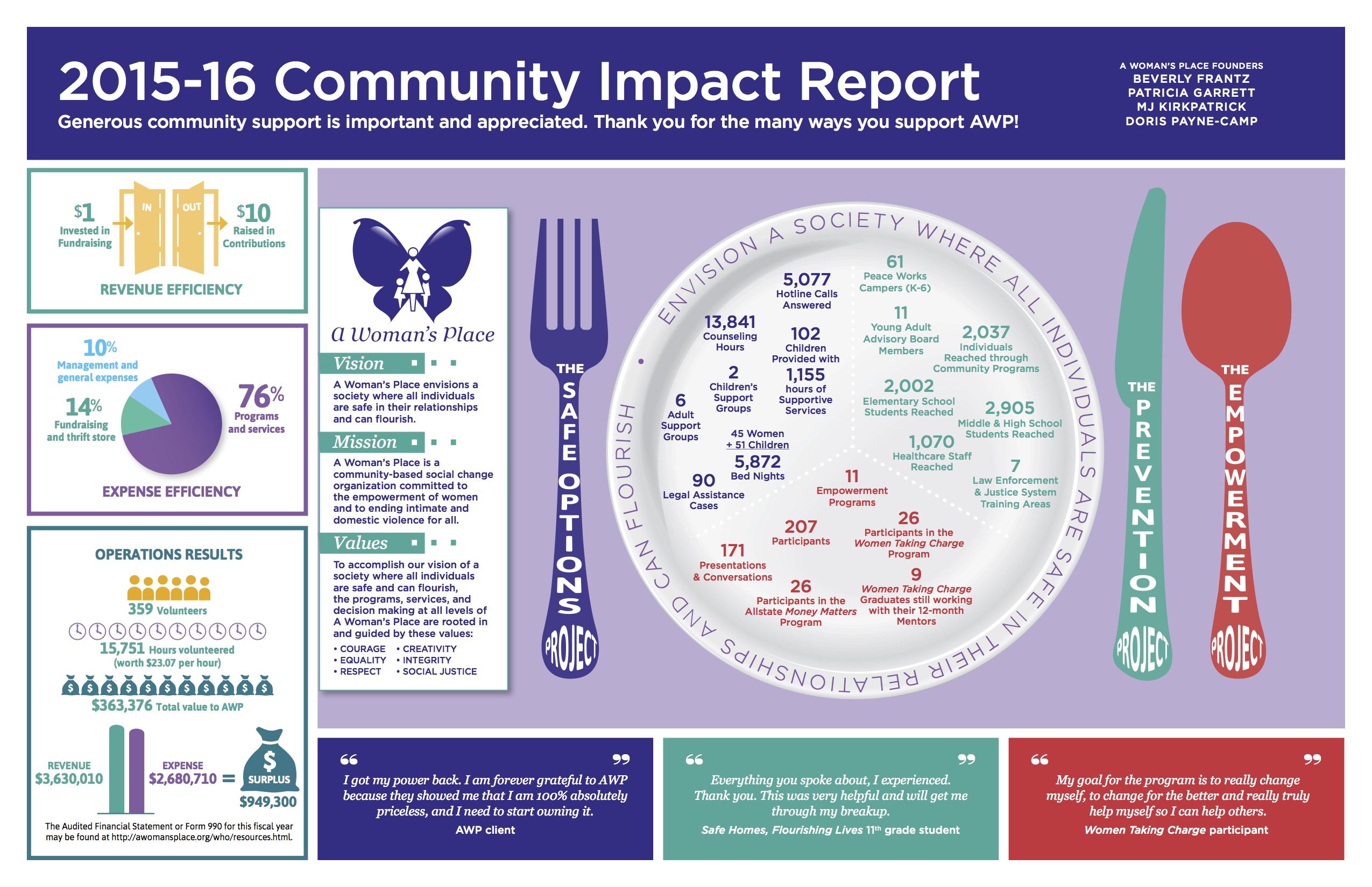 AWP 2015-16 Annual Report