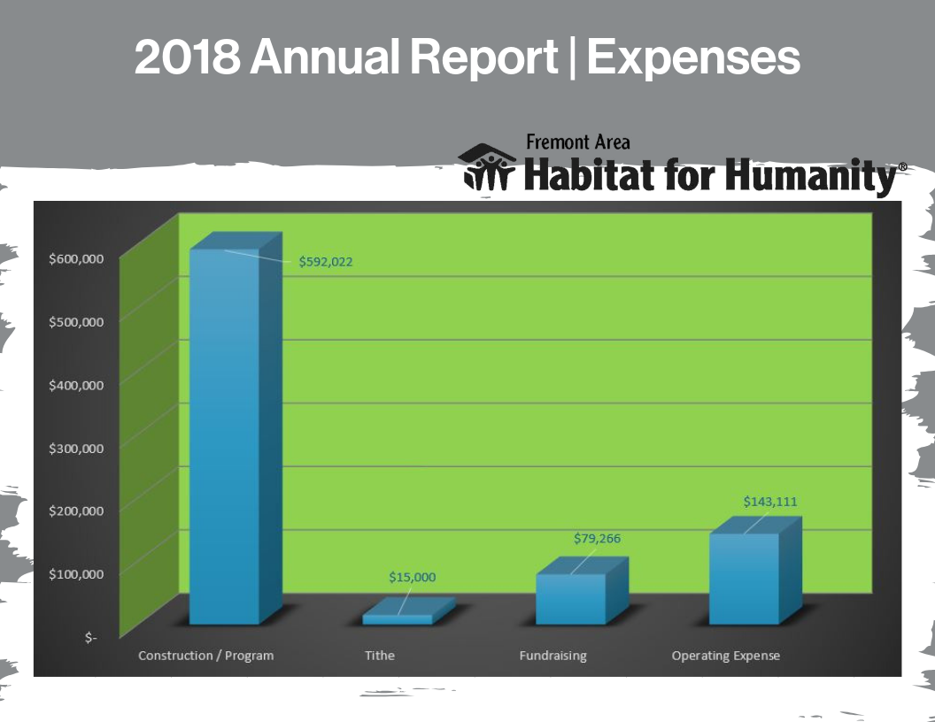 Expenses 2018