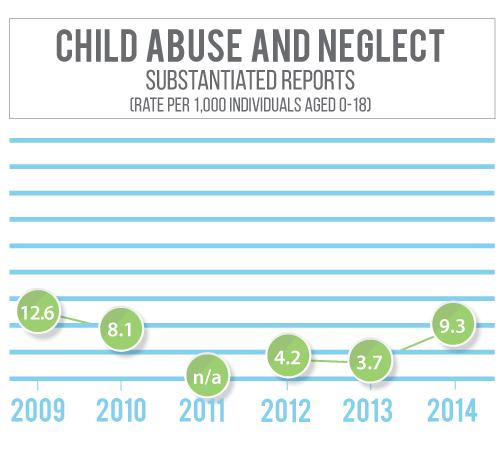 Knox County Nebraska has seen a decline in substantiated child abuse and neglect rates since 2010