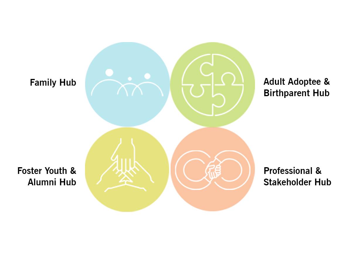 Adoption Network Cleveland unveils new program hubs as part of service reorganization