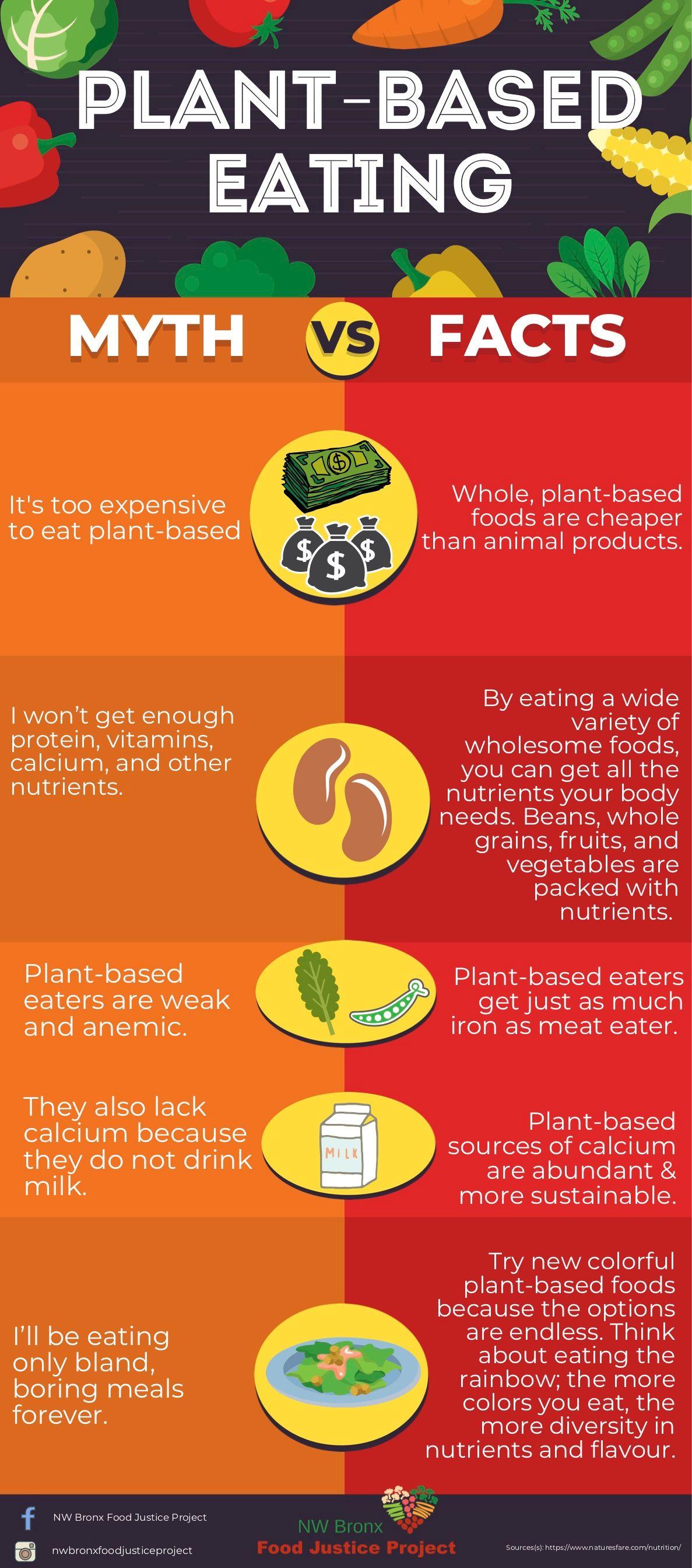 Plant-Based Eating: Myth vs. Fact