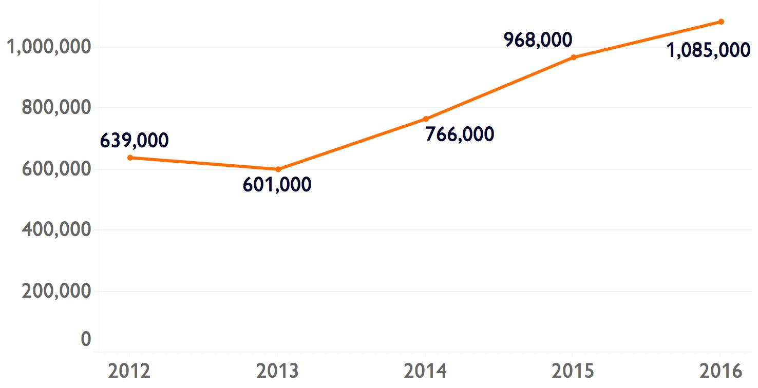 Annual cocaine initiates 2012-2016