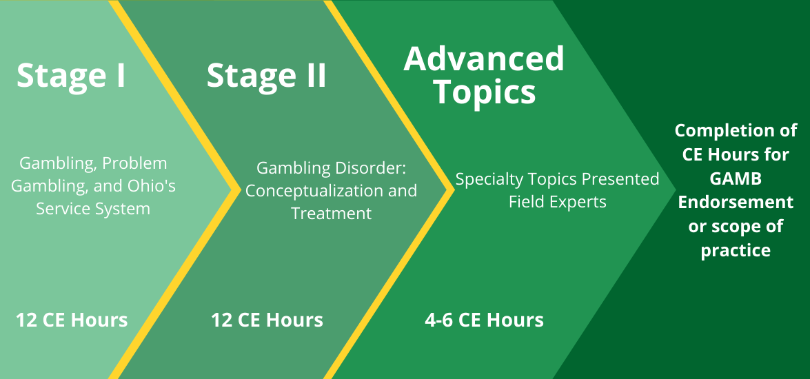 Stage II: Applications and Approaches in Treating Gambling Disorder