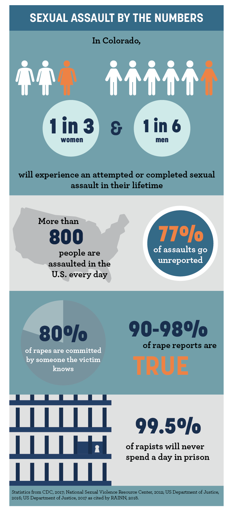 In Colorado, 1 in 3 women and 1 in 6 men will experience an attempted or completed sexual assault in their lifetime. More than 800 people are assaulted in the US every day. 77% of assaults go unreported. 80% of rapes are committed by someone the victim kn