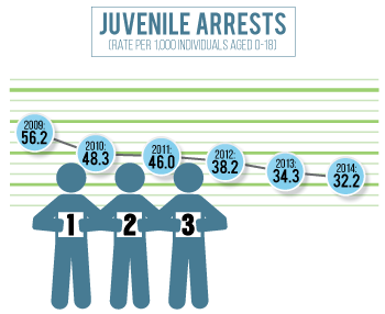 Juvenile arrests in Buffalo County have declined since 2010