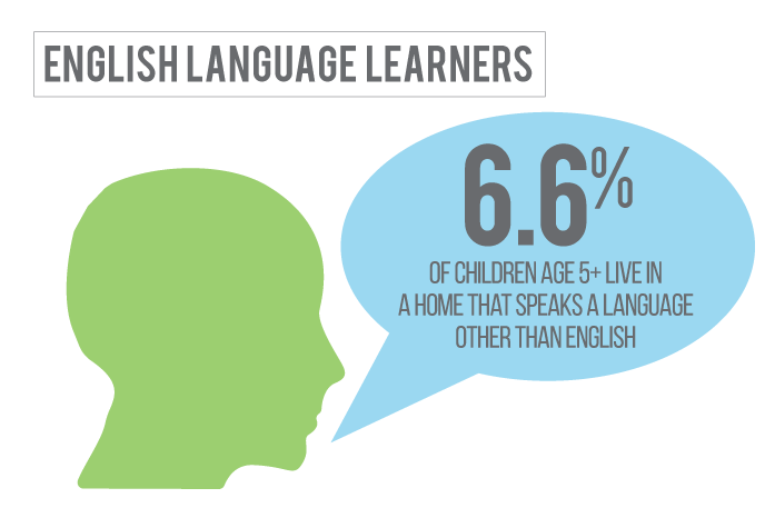 5 percent of children in Deuel County Nebraska live in a home where a language other than English is spoken.