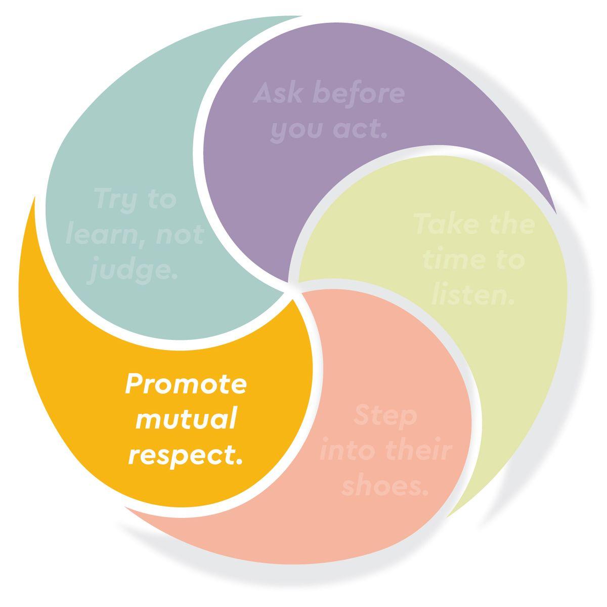 Promote Mutual Respect