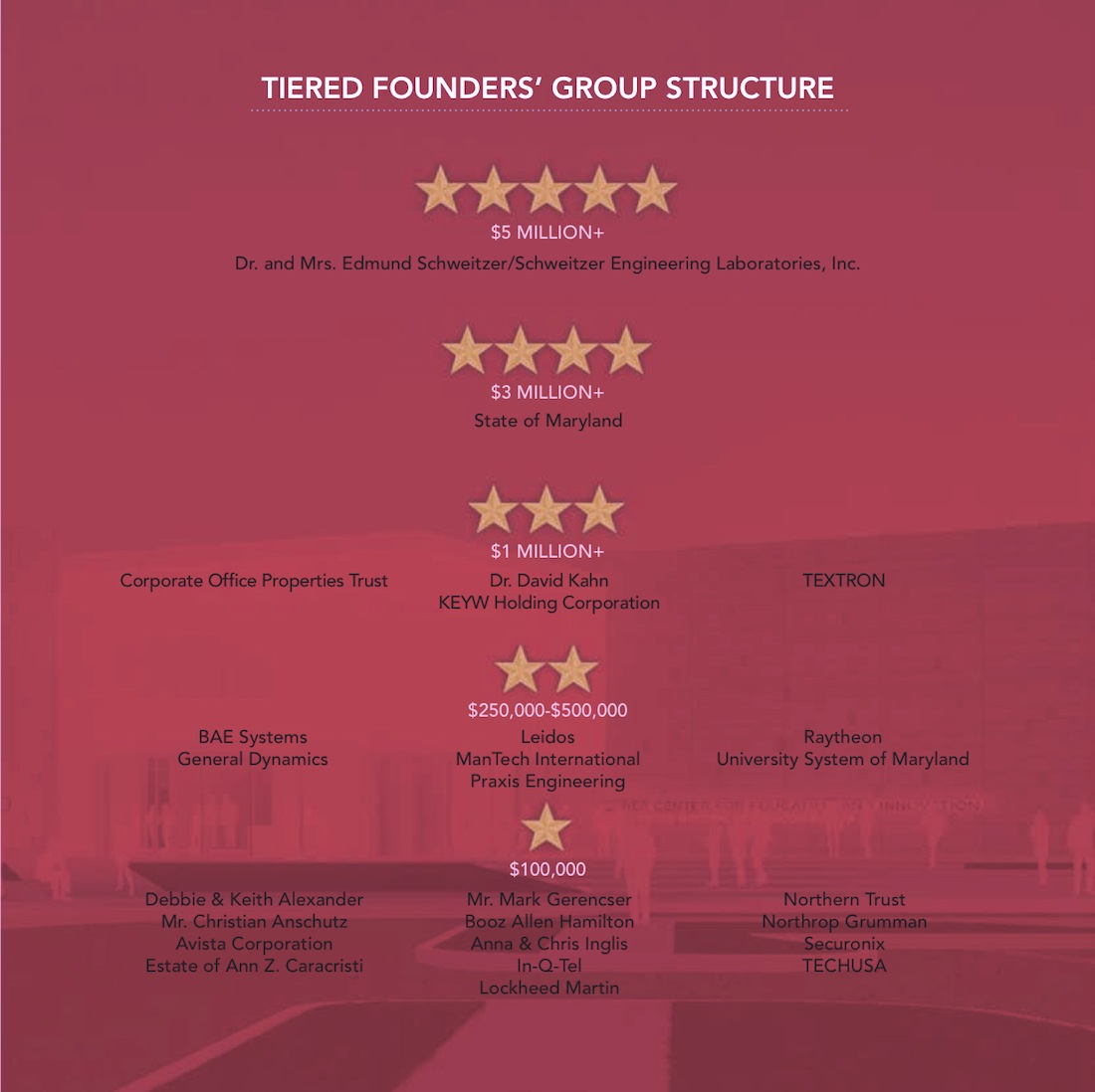 Tiered Founders' Group Structure - Click for larger view.