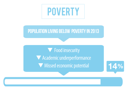 14 percent of the population in Scotts Bluff County Nebraska is living below the poverty line