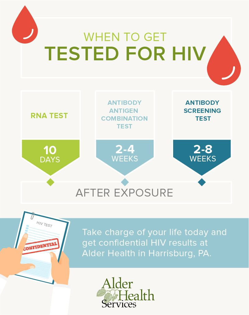 Benefits of HIV Testing & Early Detection