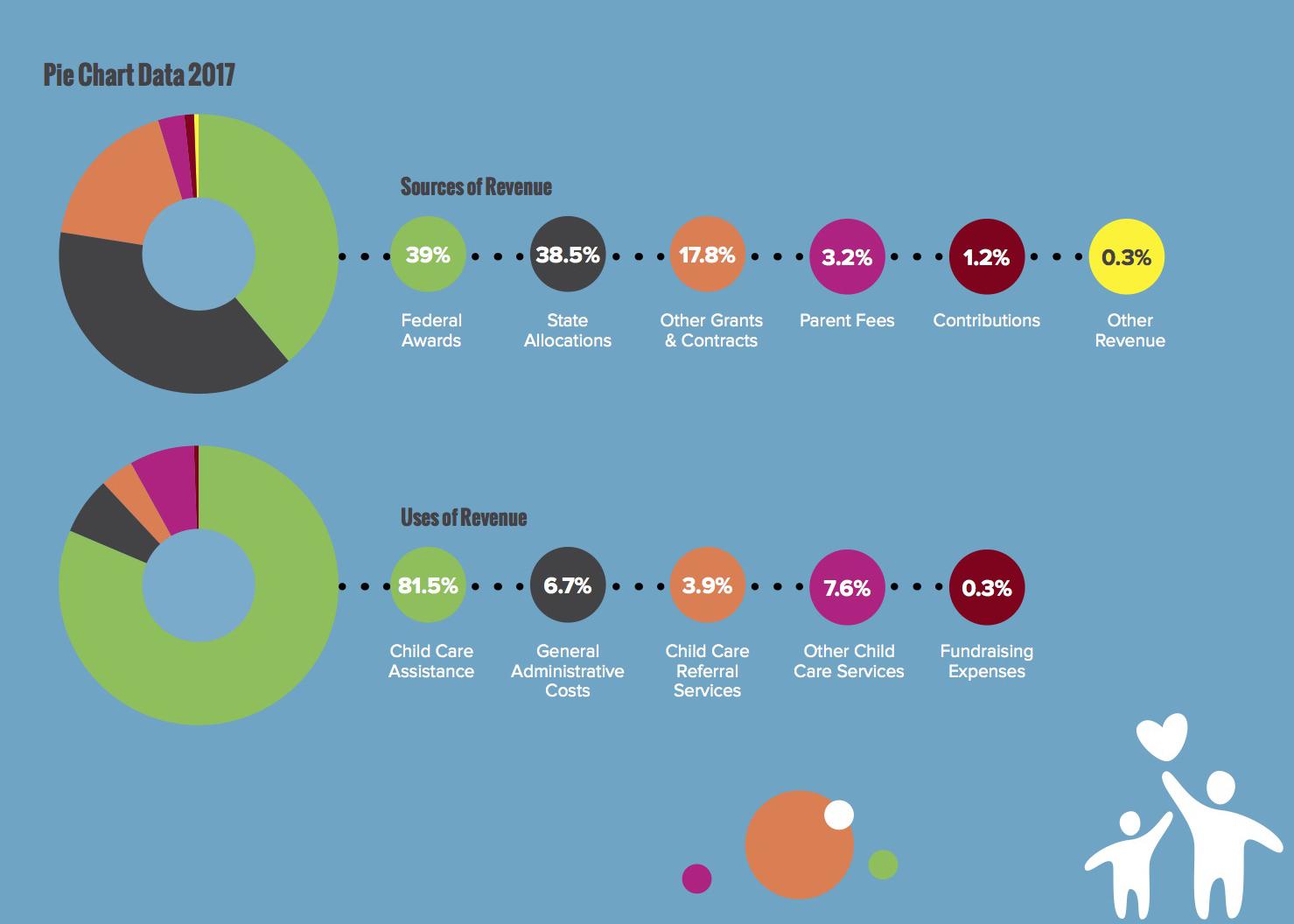 Financials Uses of Revenue Pie Chart 2013