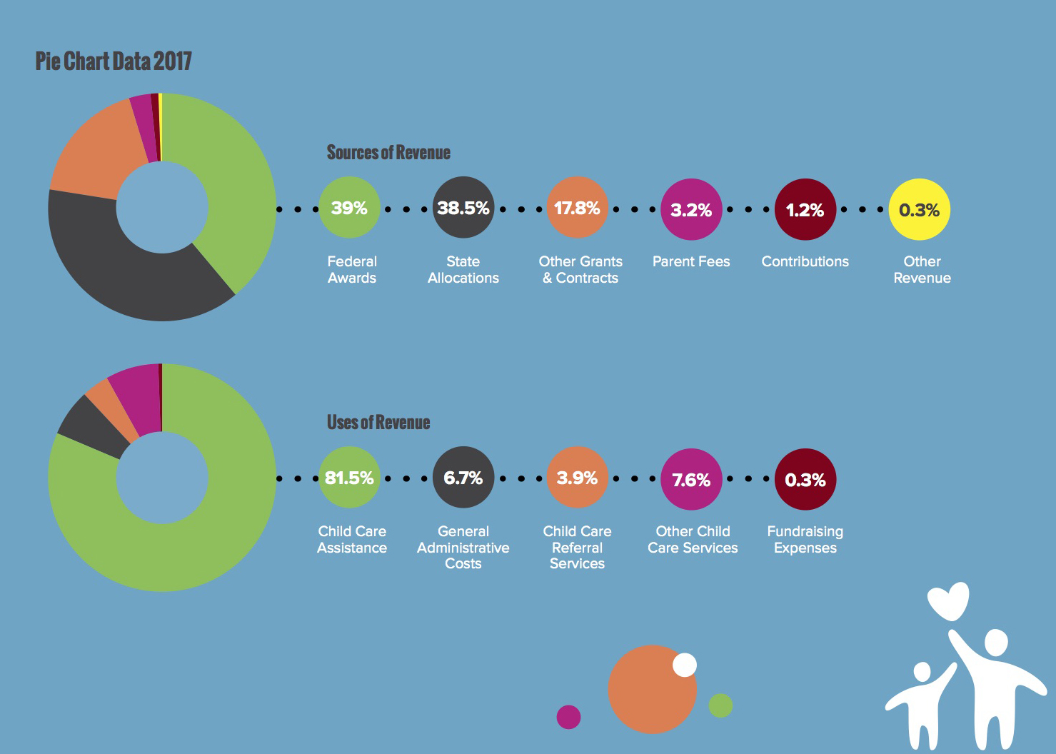 Financials Uses of Revenue Pie Chart 2013