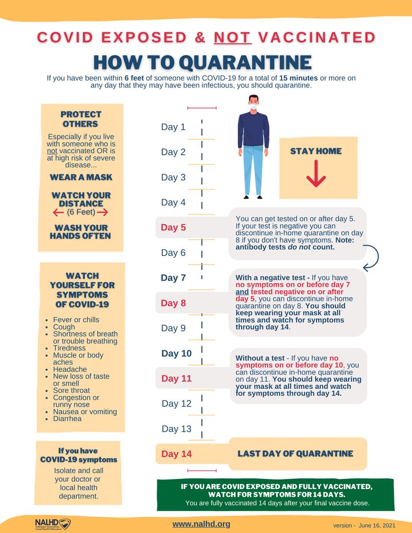 Quarantine Recommendation