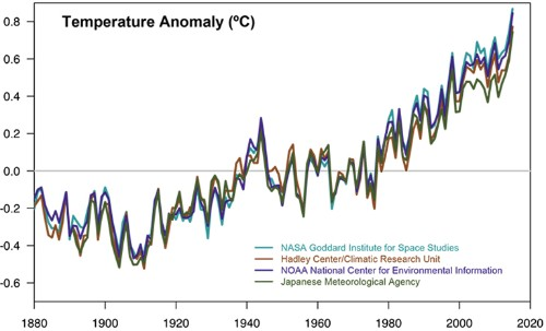 Climate Change NASA Scientific Consensus Environment Audubon Society of Rhode Island