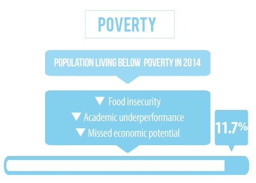 9 percent of the population in Garden County Nebraska is living below the poverty line