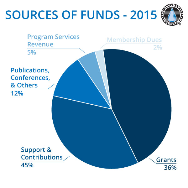 Sources of Funds 2012