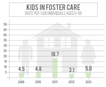 Number of kids in foster care in Custer County has declined since 2011
