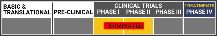 Research Continuum Graphic. Research in Phase I-II clinical trial-terminated. Sections shown in grey: Basic & Translational, Pre-clinical, Clinical trial Phase III, and Treatments-Phase IV. Highlighted in yellow: Clinical Trials Phase I and II. Text reads