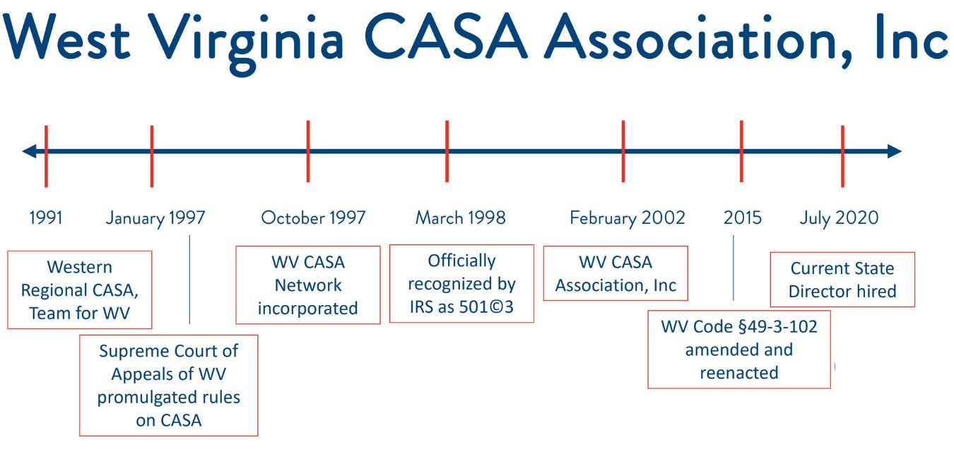 CASA Timeline