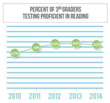 Reading proficiency among 3rd graders in Deuel County has gone from 68 percent in 2010 to 84 percent in 2013