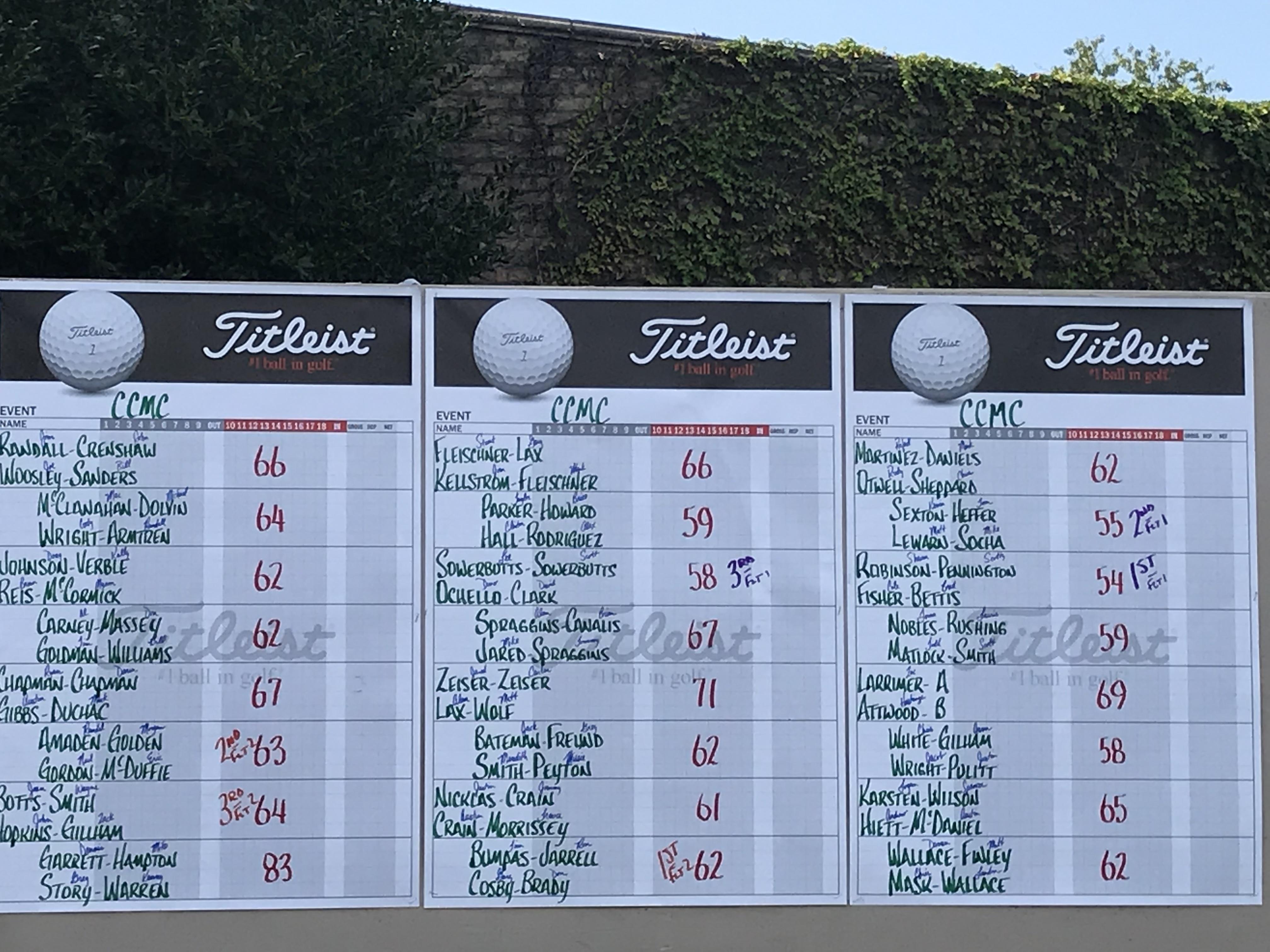 2019 Golf Classic Final Scoreboard