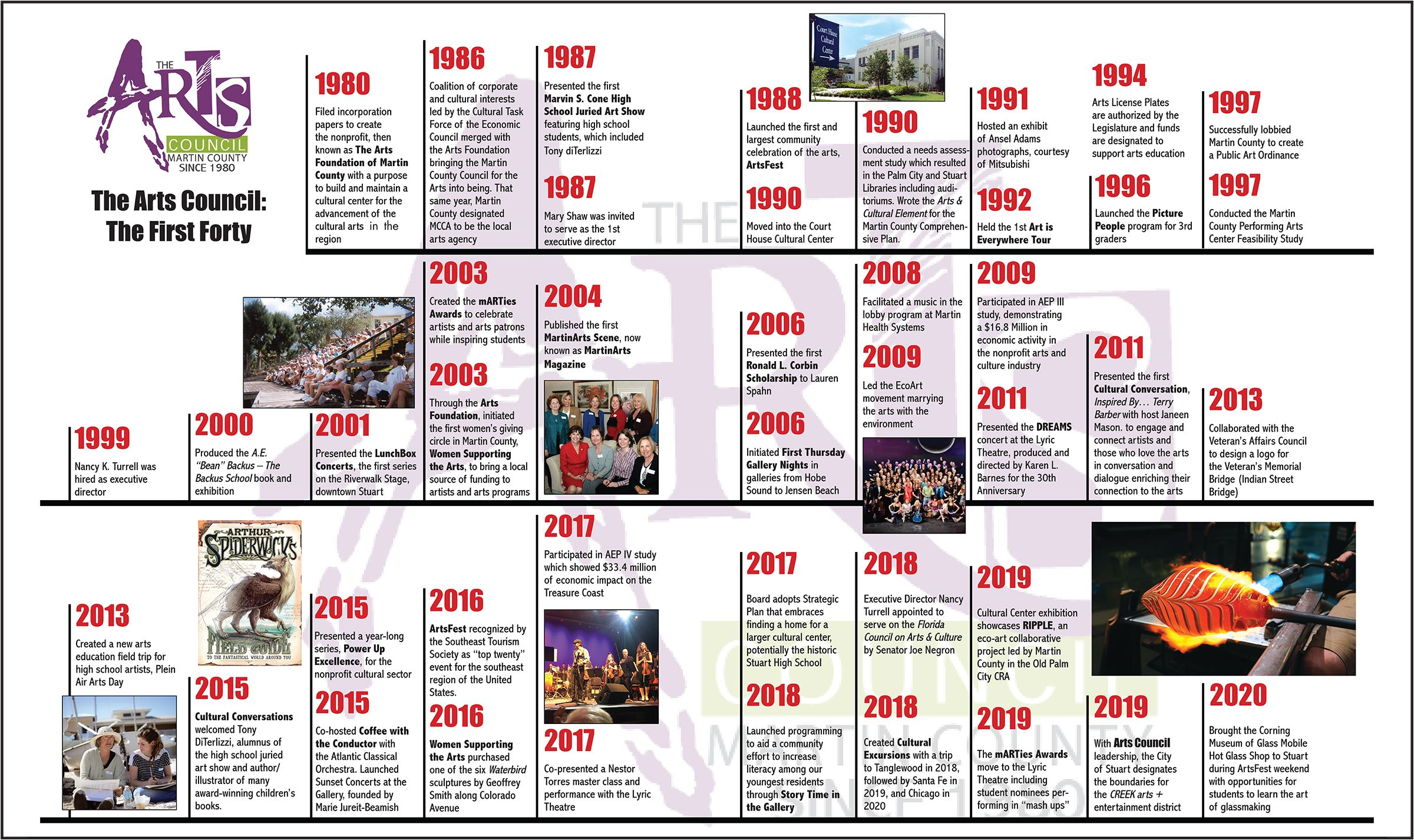 History timeline of Arts Council milestones and accomplishments over the last 40 years.