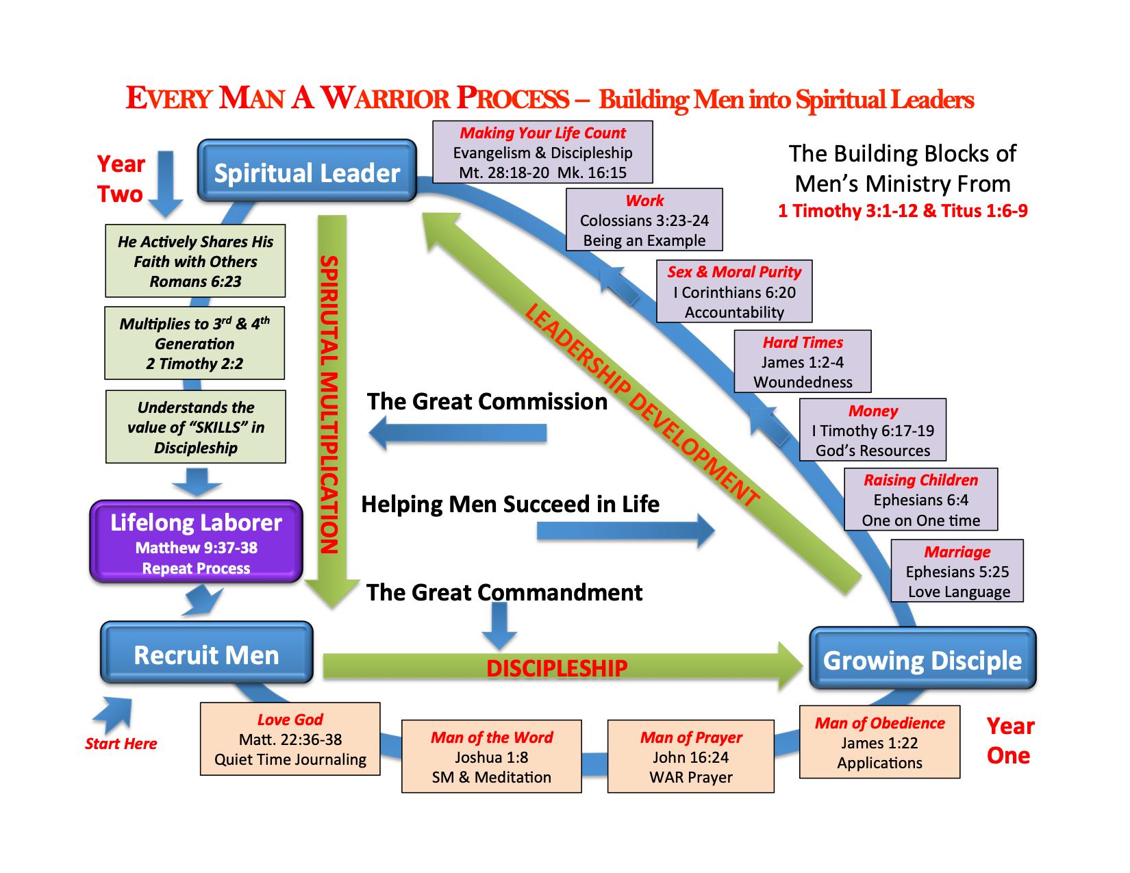 EMAW Process Chart