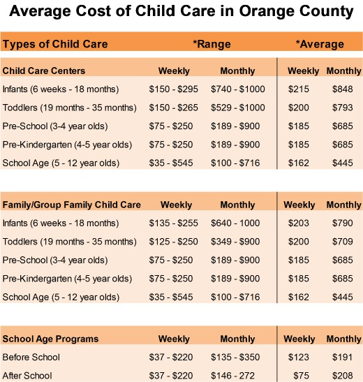 Average Cost of Child Care
