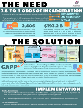 Infographic for GAPP