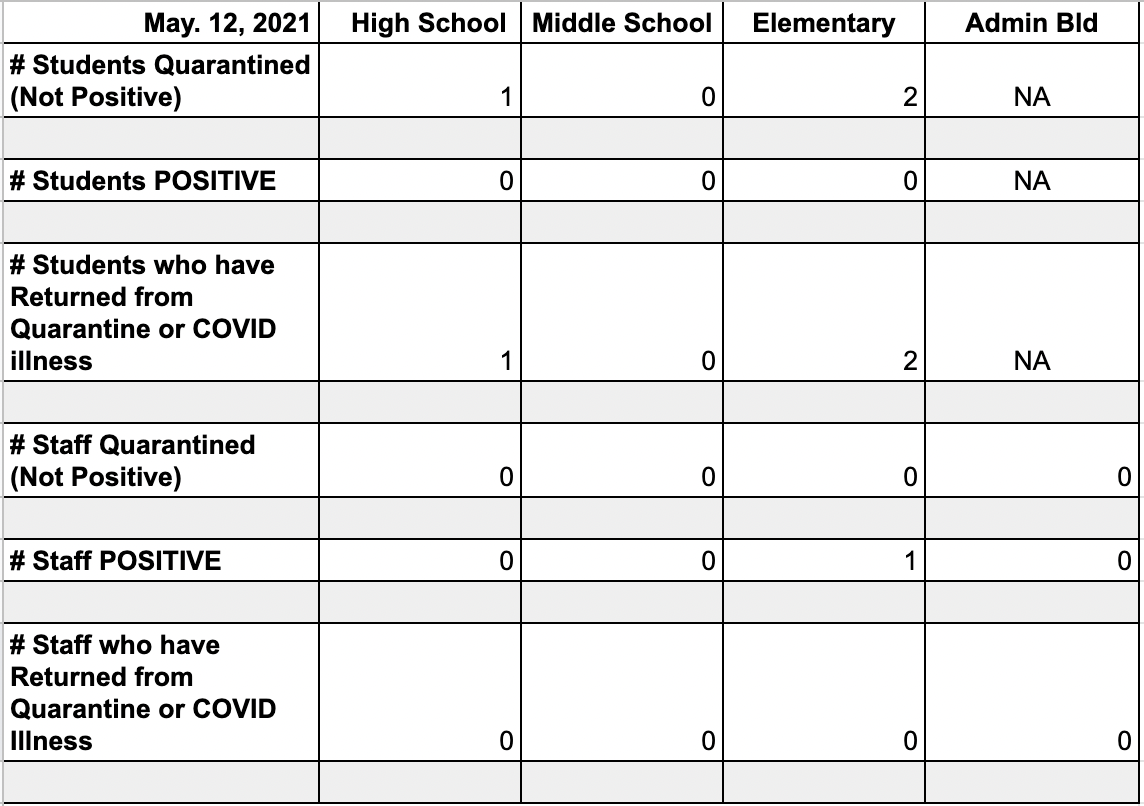 Bethany Public Schools - COVID-19 Update May 12th, 2021