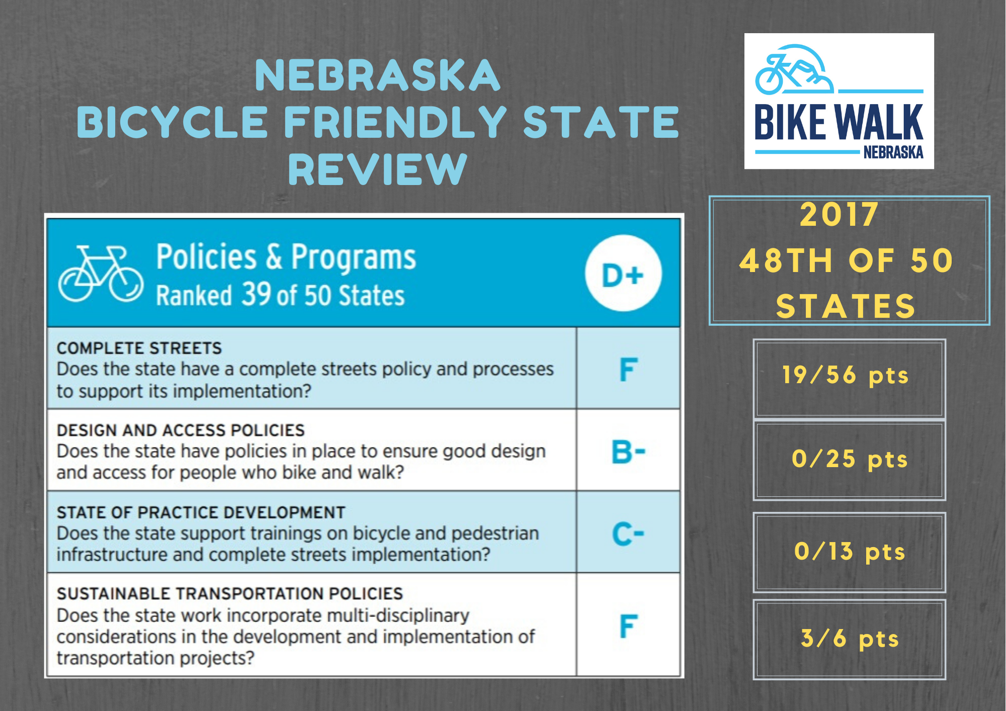Nebraska's Bicycle Friendliness Report Card, Part 3