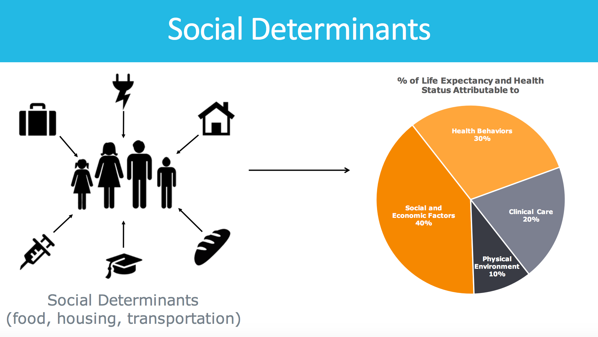 social determinants of health in canada Overview the health disparities affecting indigenous peoples in canada might well be understood as a national epidemic although progress has been made in the last decade towards both understanding and ameliorating indigenous health inequalities, very little research or writing has expanded a social determinants of health framework to.
