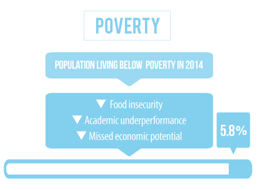 6 percent of the population in Cass County Nebraska is living below the poverty line