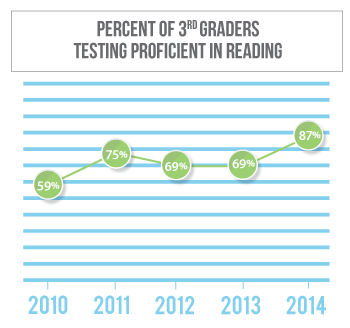 Reading proficiency among 3rd graders in Kimball County has gone from 59 percent in 2010 to 69 percent in 2013
