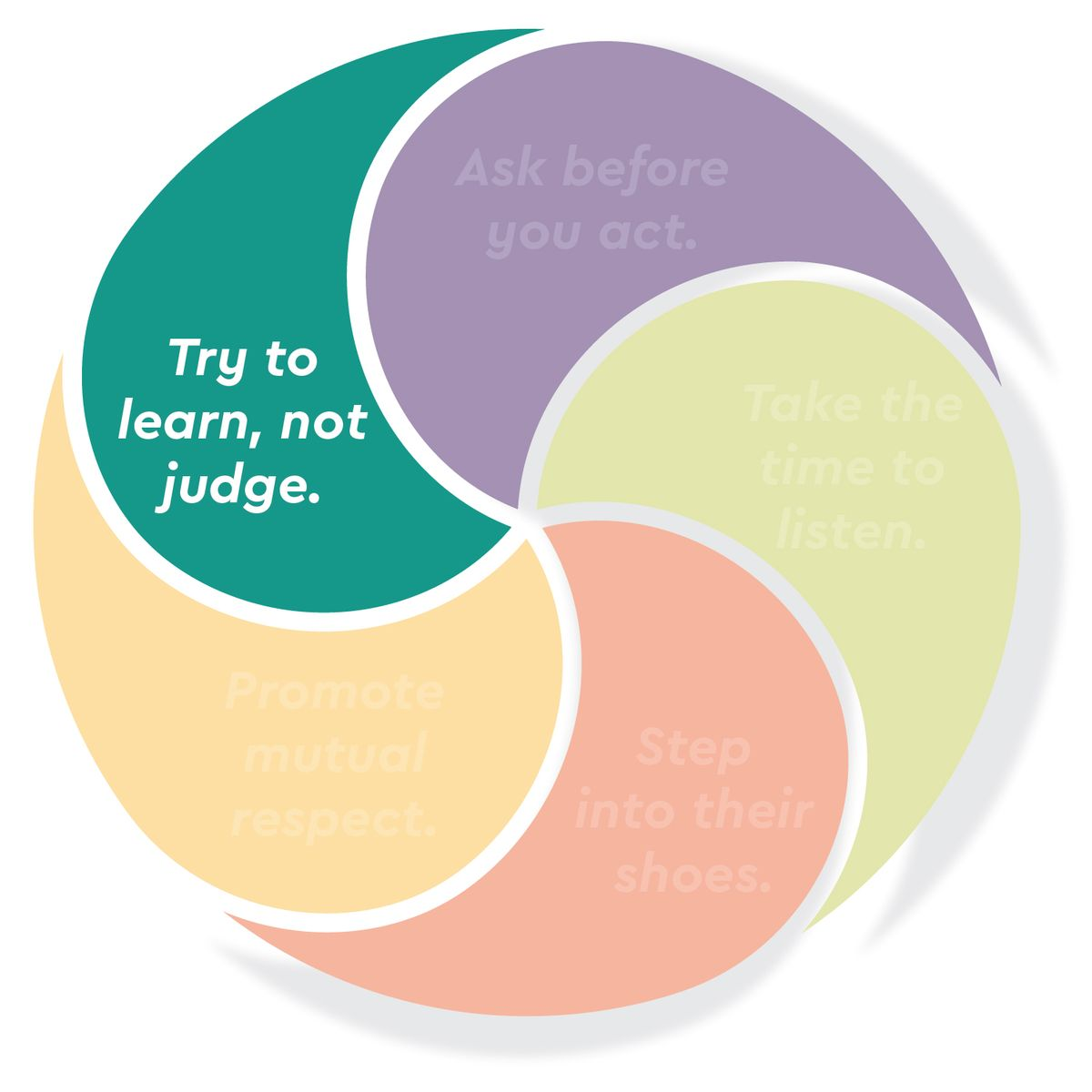 Try to learn, not judge