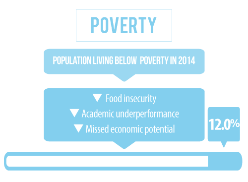 10 percent of the population in Dodge County Nebraska is living below the poverty line