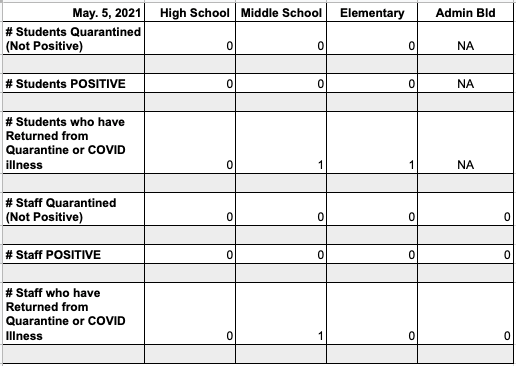 Bethany Public Schools - COVID-19 Update May 5th, 2021