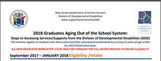 2018 Graduate Timeline