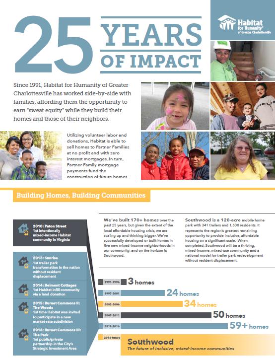 25 Years of Impact