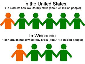 Low Literacy Skills