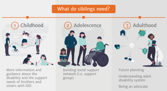 Siblings of People with IDD: A Look Across the Lifespan