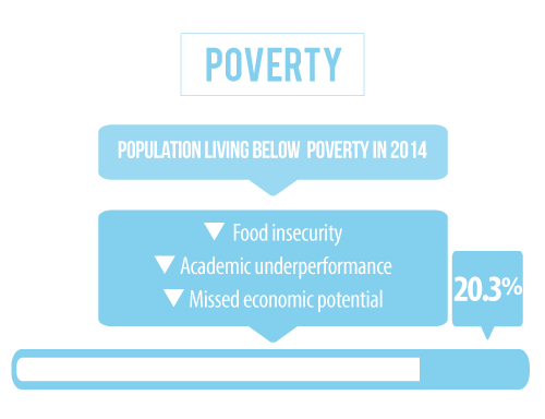 25 percent of the population in Box Butte County Nebraska is living below the poverty line