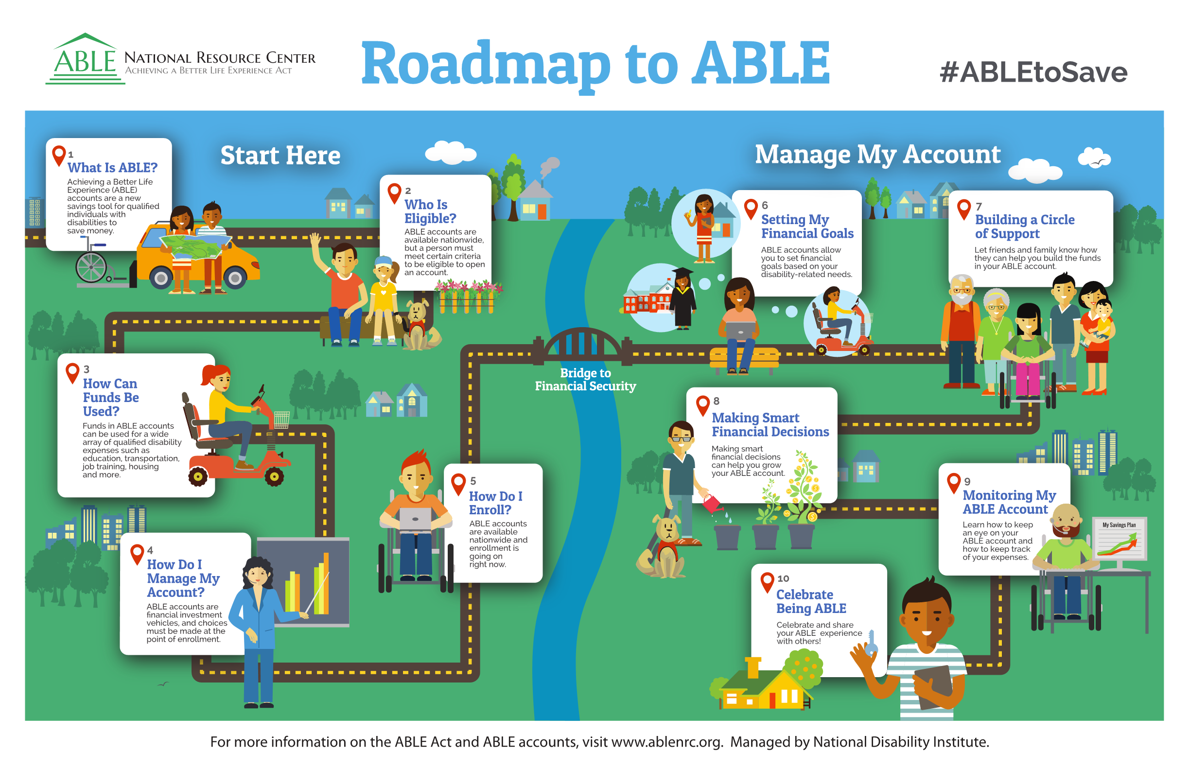 Roadmap to ABLE