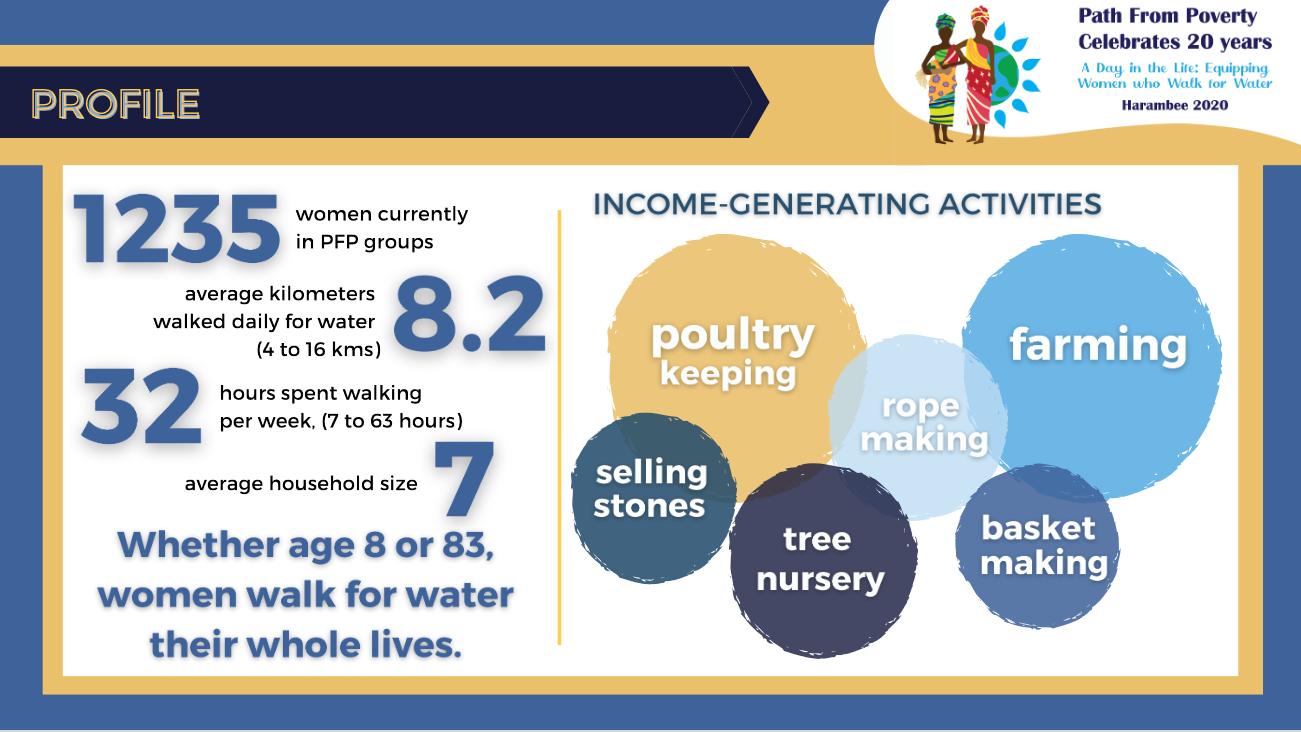PFP 20-Year Impact Study
