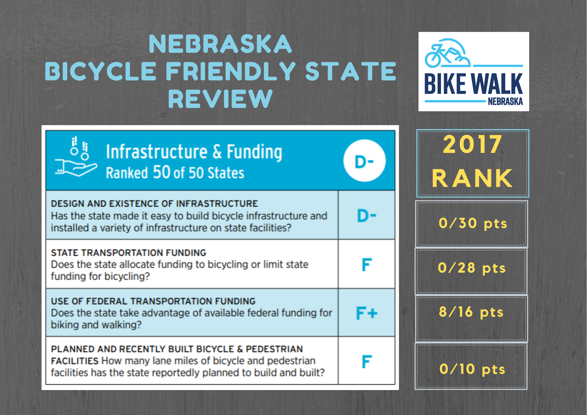 Nebraska's Bicycle Friendliness Report Card, Part 2