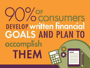 Through LSS Center for Financial Resources, 90% of consumers develop written financial goals and plan to accomplish them.