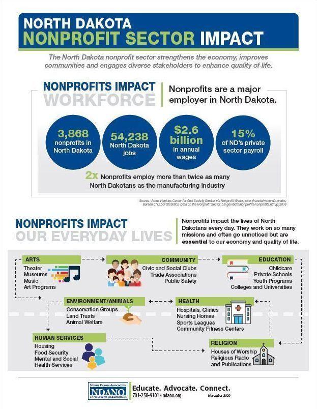 North Dakota Nonprofit Sector Impact